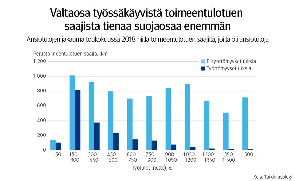tutkimusblogi.kela.fi