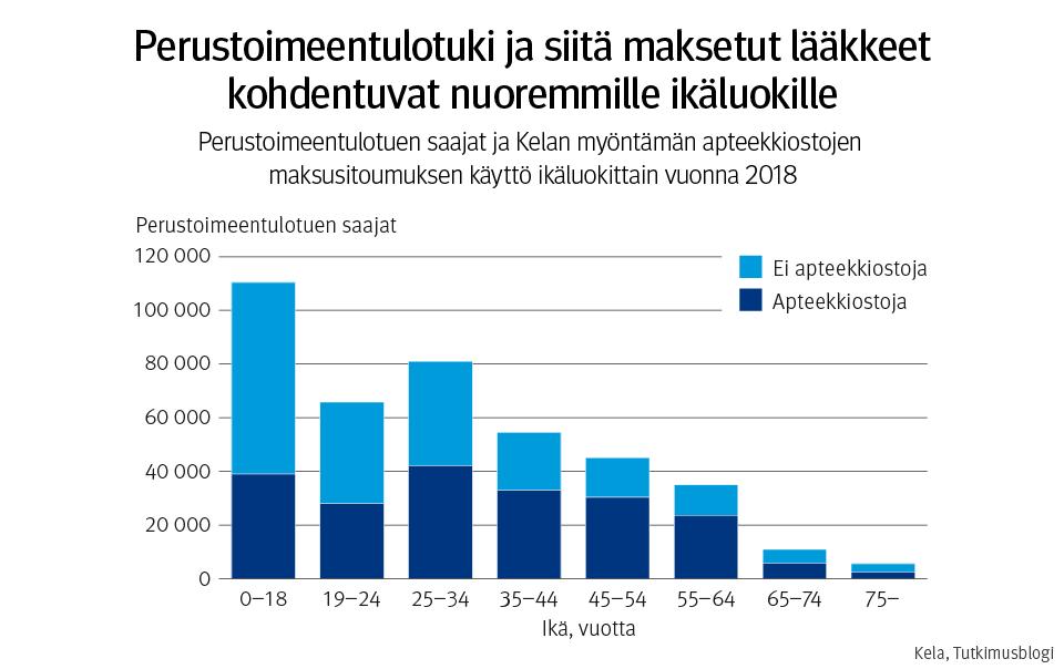 Kuviossa on pylväsdiagrammi, jossa pystyakselilla esitetty perustoimeentulotuen saajien lukumäärä vuonna 2018 ja vaaka-akselilla saajien ikä luokiteltuna kahdeksaan eri luokkaan. Luokat ovat 0-18 vuotta, 19-24 vuotta, 25-34 vuotta, 35-44 vuotta, 45-54 vuotta, 55-64 vuotta, 65-74 vuotta ja vähintään 75 vuotta. Kunkin ikäluokan kohdalla perustoimeentulotuen saajien lukumäärää kuvaava pylväs, joka on jaettu kahteen osaan sen perusteella, onko perustoimeentulotuen saaja käyttänyt apteekkiostojen maksusitoumusta vai ei. Pylvään alaosa kuvaa apteekkiostojen maksusitoumusta käyttäneiden perustoimeentulotuen saajien määrää ja yläosa niiden perustoimeentulotuen saajien määrä, jotka eivät käyttäneet maksusitoumusta. Eniten perustoimeentulotuen saajia on nuorimmassa, ja vähinten vanhimmassa ikäluokassa.