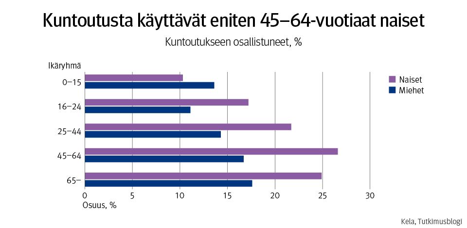 Kuvio esittää kuntoutukseen osallistuneiden prosenttiosuuden väestöstä ikäryhmän ja sukupuolen mukaan kuntoutuksen eri osajärjestelmissä.