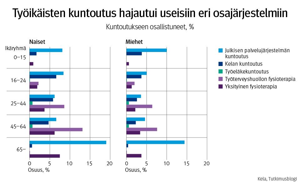 Kuvio esittää eri osajärjestelmien kuntoutukseen osallistuneiden työikäisten osuuden prosentteina sukupuolen ja ikäryhmän mukaan Oulussa vuonna 2018.