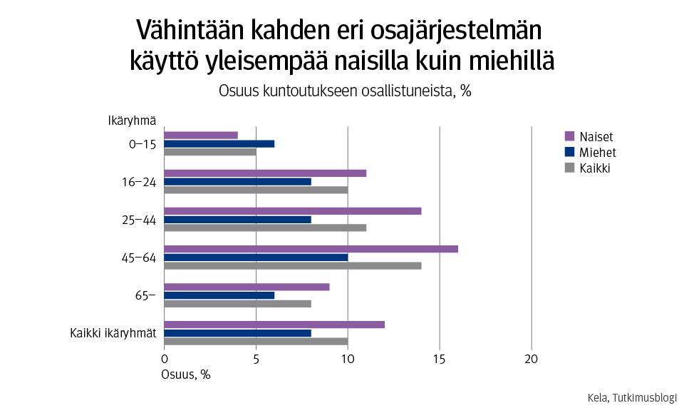 Kuvio esittää useamman osajärjestelmän kuntoutukseen osallistuneiden osuudet prosentteina kaikista kuntoutukseen osallistuneista sukupuolen ja iän mukaan Oulussa vuonna 2018.