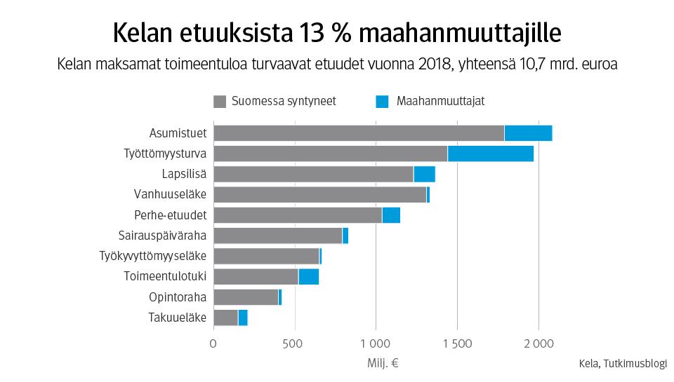 Kuvio esittää Kelan maksamien toimeentuloa turvaavien etuuksien määrät euroina maahanmuuttajille ja Suomessa syntyneille vuonna 2018