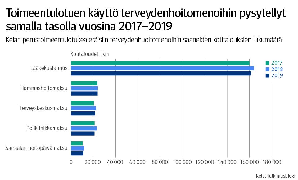 Toimeentulotuen käyttö terveydenhoitomenoihin pysytellyt samalla tasolla vuosina 2017-2019. Kelan perustoimeentuloa eräisiin terveydenhuoltomenoihin saaneiden kotitalouksien lukumäärä.
