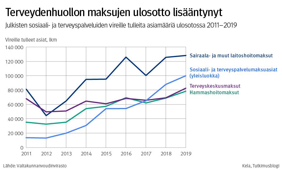 Terveydenhuollon maksujen ulosotto lisääntynyt. Julkisten sosiaali- ja terveyspalveluiden vireille tulleita asiamääriä ulosotossa 2011-2019