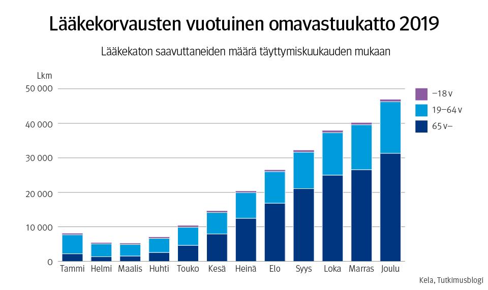 Lääkekorvausten vuotuinen omavastuukatto 2019. Kuvio esittää lääkekaton saavuttaneiden määrän täyttymiskuukauden mukaan.
