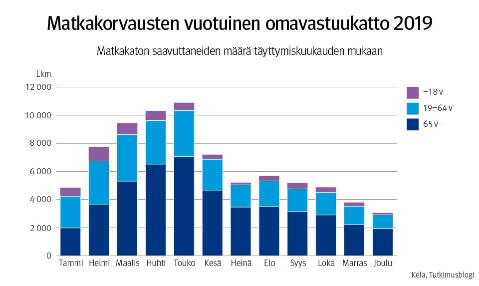 Matkakorvausten vuotuinen omavastuukatto 2019. Kuvio esittää maksukaton saavuttaneiden määrän täyttymiskuukauden mukaan.
