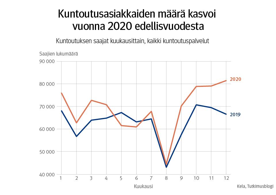 Kuntoutusasiakkaiden määrä kasvoi vuonna 2020 edellisvuodesta.