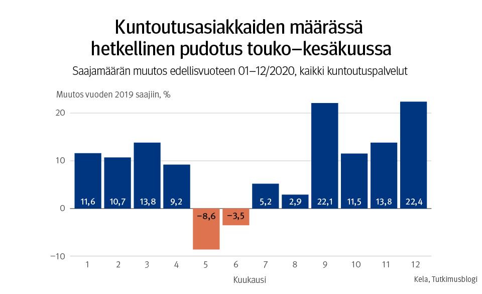 Kuntoutusasiakkaiden määrässä tapahtui hetkellinen pudotus touko-kesäkuussa 2020.