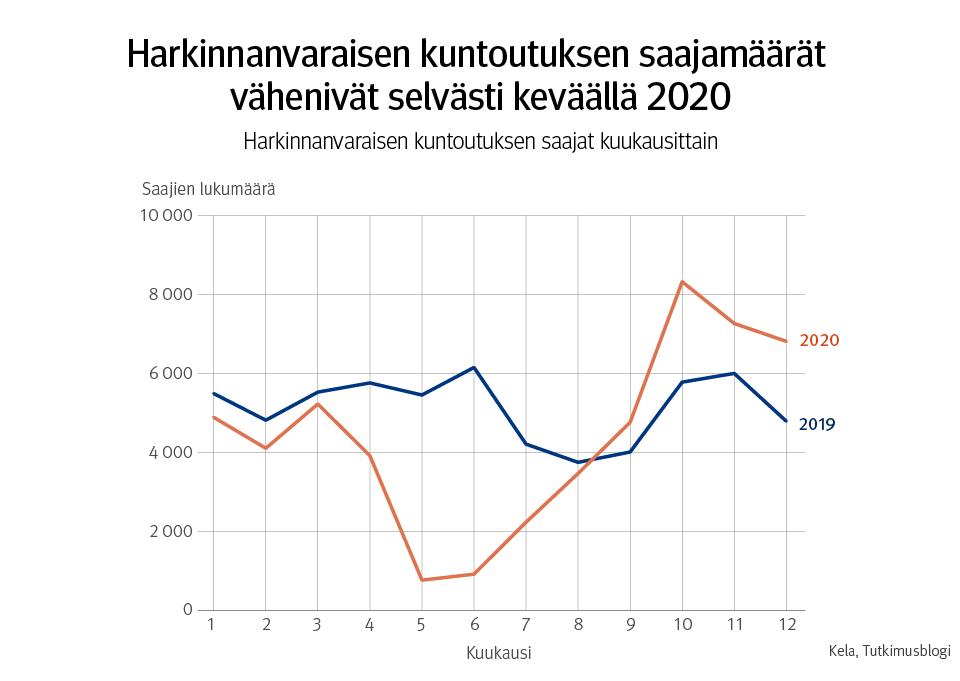 Harkinnanvaraisen kuntoutuksen saajamäärät vähenivät selvästi keväällä 2020.