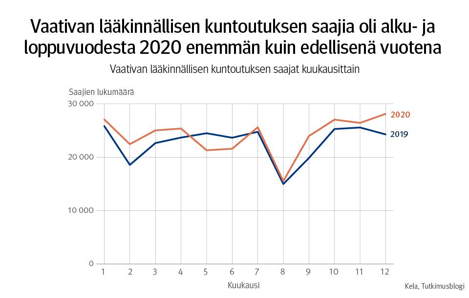 Vaativan lääkinnällisen kuntoutuksen saajia oli alku- ja loppuvuodesta 2020 enemmän kuin edellisenä vuotena.