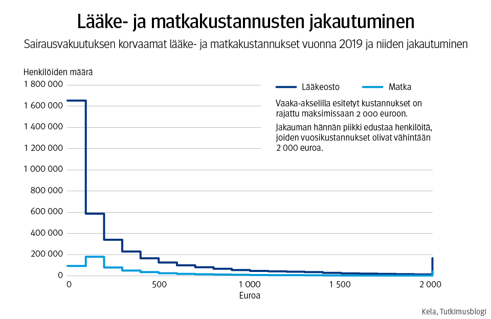 Kuva: lääke- ja matkakustannusten jakautuminen. Sairausvakuutuksen korvaamat lääke- ja matkakustannukset vuonna 2019 ja niiden jakautuminen. Vaaka-akselilla esitetyt kustannukset on rajattu maksimissaan 2000 euroon. Jakauman hännän piikki edustaa henkilöitä, joiden vuosikustannukset olivat vähintään 2000 euroa.