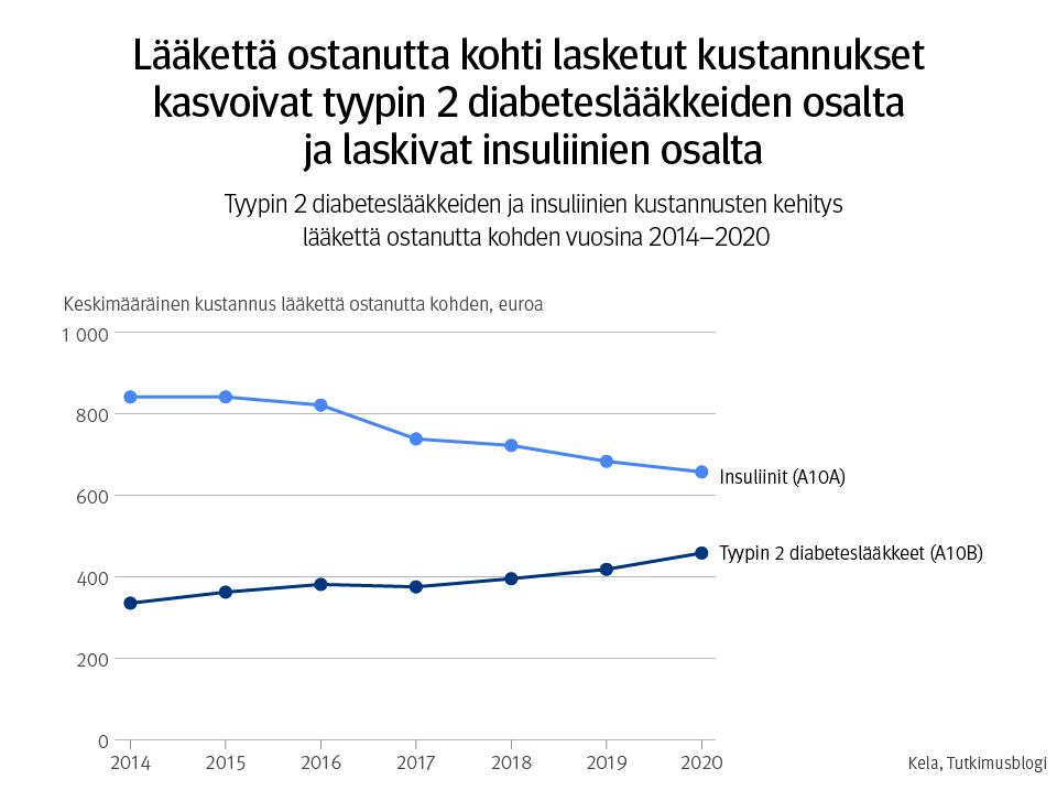 Kuviossa 2 on viivadiagrammi, jonka pystyakselilla on esitetty diabeteslääkkeiden lääkekustannukset euroina, lääkettä ostanutta henkilöä kohden laskettuna, ja vaaka-akselilla vuodet 2014, 2015, 2016, 2017, 2018, 2019 ja 2020. Kunkin vuoden kohdalla tyypin 2 diabeteslääkkeiden ja insuliinien kustannukset on esitetty lääkettä ostanutta kohden. Insuliinien lääkekustannukset ovat laskeneet vuosittain. Vuonna 2014 insuliinien kustannus oli 842 euroa lääkettä ostanutta kohden ja vuonna 2020 vastaava kustannus oli 658 euroa. Tyypin 2 diabeteslääkkeiden lääkekustannukset ovat kasvaneet tasaisesti. Vuonna 2014 kustannus oli 336 euroa ja vuonna 2020 se oli 459 euroa lääkettä ostanutta kohden.