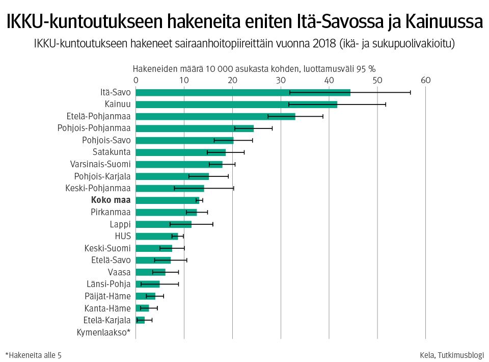 Palkkikuvaaja. IKKU-kuntoutukseen hakeneita eniten Itä-Savossa ja Kainuussa. IKKU-kuntoutukseen hakeneet sairaanhoitopiireittäin vuonna 2018 (ikä- ja sukupuolivakioitu). Hakeneiden määrä 10 000 asukasta kohden, luottamusväli 95 %.