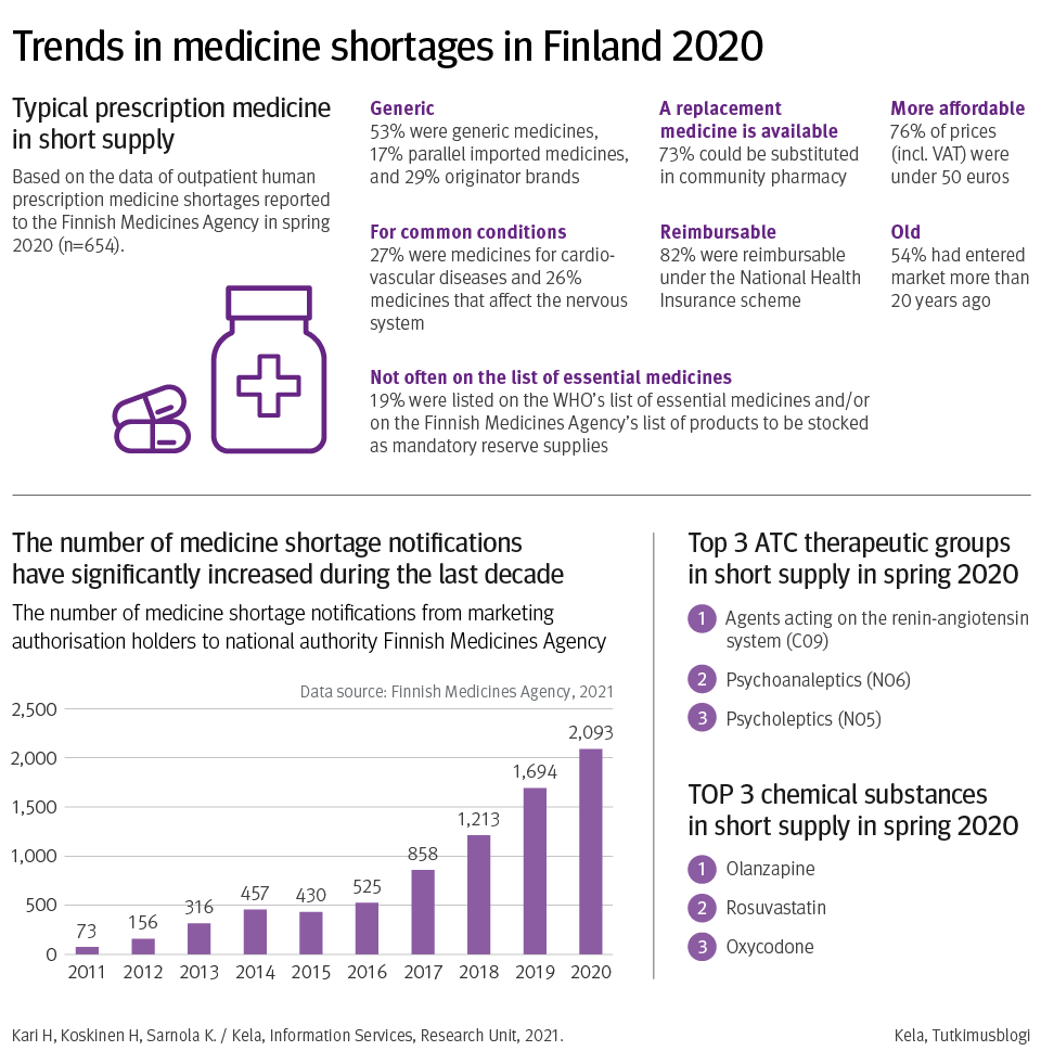 Trends in medicine shortages in Finland 2020. Typical prescription medicine in short supply. Based on the data of outpatient human prescription medicine shortages reported to the Finnish Medicines Agency in spring 2020 (n = 654). 53% were generic medicines, 17 % parallel imported medicines, and 29 % originator brand. 27 % were medicines for cardio-vascular diseases and 26 % medicines that affect the nervous system. 19 % were listed on the WHO's list of essential medicines and/or on the Finnish Medicines Agency's list of products to be stocked as mandatory reserve supplies. 73 % could be substituted in community pharmacy. 82 % were reimbursable under the National Health insurance scheme. 76 % of prices (incl. VAT) wereunder 50 euros. 54 % had entered market more than 20 years ago. Graph, that shows the number of medicine shortage notifications have significantly increased during the last decade. Top 3 ATC therapeutic groups in short supply in spring 2020: 1) Agents acting on the renin-angiotensin system (CO9) 2) Psychoanaleptics (N06) 3) Psycholeptics (N05). Top 3 chemical substances in short supply in spring 2020. 1) Olanzapine 2) Rosuvastatin 3) Oxycodone.