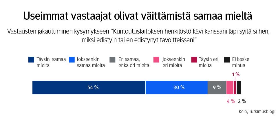 """Palkkikuvaaja, otsikkona """"Useimmat vastaajat olivat väittämistä samaa mieltä. Vastausten jakautuminen kysymykseen """"Kuntoutuslaitoksen henkilöstö kävi kanssani läpi syitä siihen, miksi edistyin tai en edistynyt tavoitteissani"""". 54 % täysin samaa mieltä, 30 % jokseenkin samaa mieltä, 9 % ei samaa, eikä eri mieltä, 4 % jokseenkin eri mieltä, 1 % täysin eri mieltä, 2 % ei koske minua."""