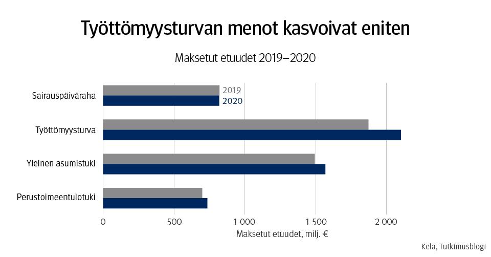 Kuvaaja, jonka otsikko on työttömyysturvan menot kasvoivat eniten: maksetut etuudet 2019–2020. Perustoimeentulotukea maksettiin vuonna 2020 hieman enemmän kuin 2019. Sairauspäivärahaa saman verran kuin 2019. Yleisen asumistuen menot nousivat hieman enemmän, ja kaikista eniten nousivat työttömyysturvan menot.