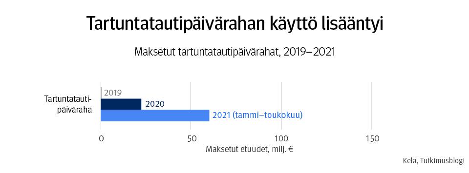 Kuvaaja, jonka otsikko on Tartuntatautipäivärahan käyttö lisääntyi: maksetut tartuntatautipäivärahat, 2019–2021. Tartuntatautipäivärahan menot kasvoivat vuoden 2019 noin 1 miljoonasta vuoden 2020 20 miljoonaan ja vuoden 2021 60 miljoonaan.