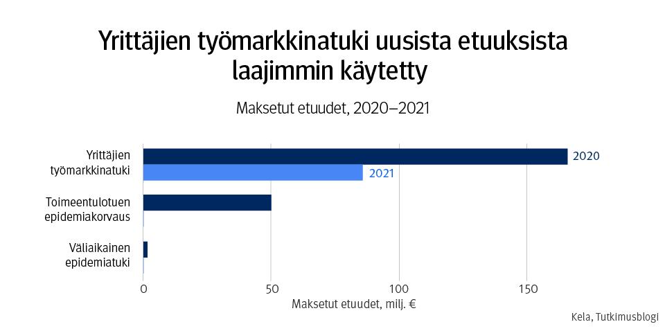 Kuvaaja, jonka otsikko on Yrittäjien työmarkkinatuki uusista etuuksista laajimmin käytetty: maksetut etuudet, 2020–2021. Yrittäjien työmarkkinatukea maksettiin vuonna 2020 noin 165 miljoonaa, toimeentulotuen epidemiakorvausta noin 50 miljoonaa ja väliaikaista epidemiatukea noin miljoona euroa.