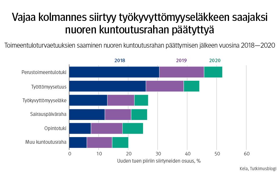 Vajaa kolmannes siirtyy työkyvyttömyyseläkkeen saajaksi nuoren kuntoutusrahan päätyttyä. Toimeentuloturvaetuuksien saaminen nuoren kuntoutusrahan päättymisien jälkeen vuosina 2018–2020.
