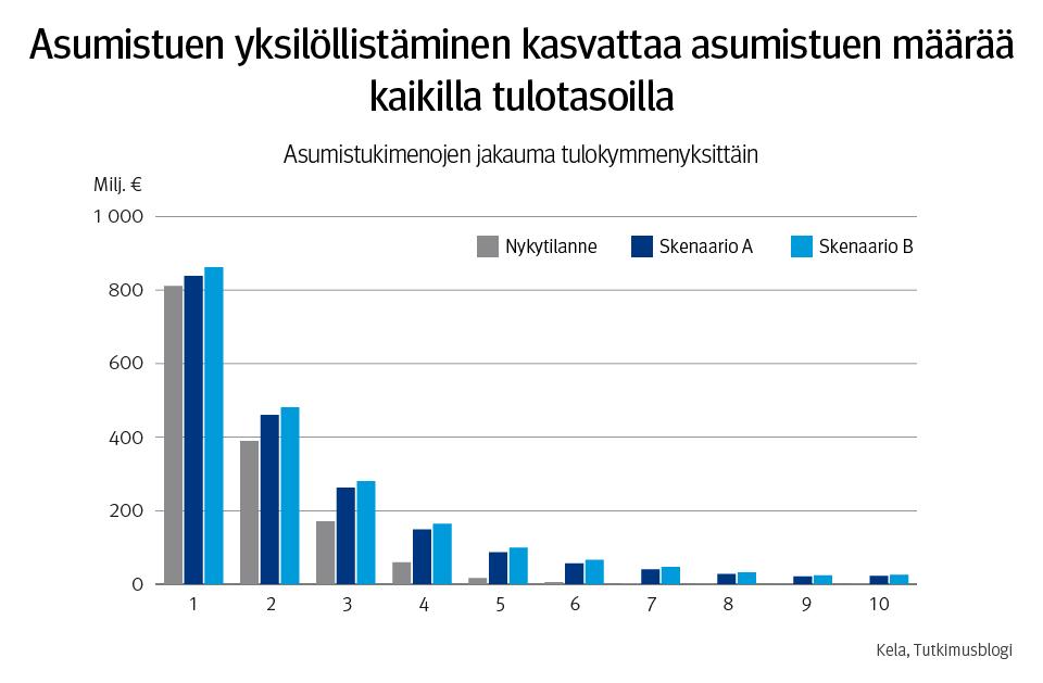 Infograafi. Asumistuen yksilöllistäminen kasvattaa asumistuen määrää kaikilla tulotasoilla. Kuvassa asumistukimenojen jakauma tulokymmenyksittäin. Euromääräisesti kasvu on suurinta tulokymmenyksissä 3 ja 4. Suurin prosentuaalinen kasvu sijoittuu tulojakauman yläpäähän, tulokymmenyksiin 8 ja 9, joissa asumistuen saajia on vähän.