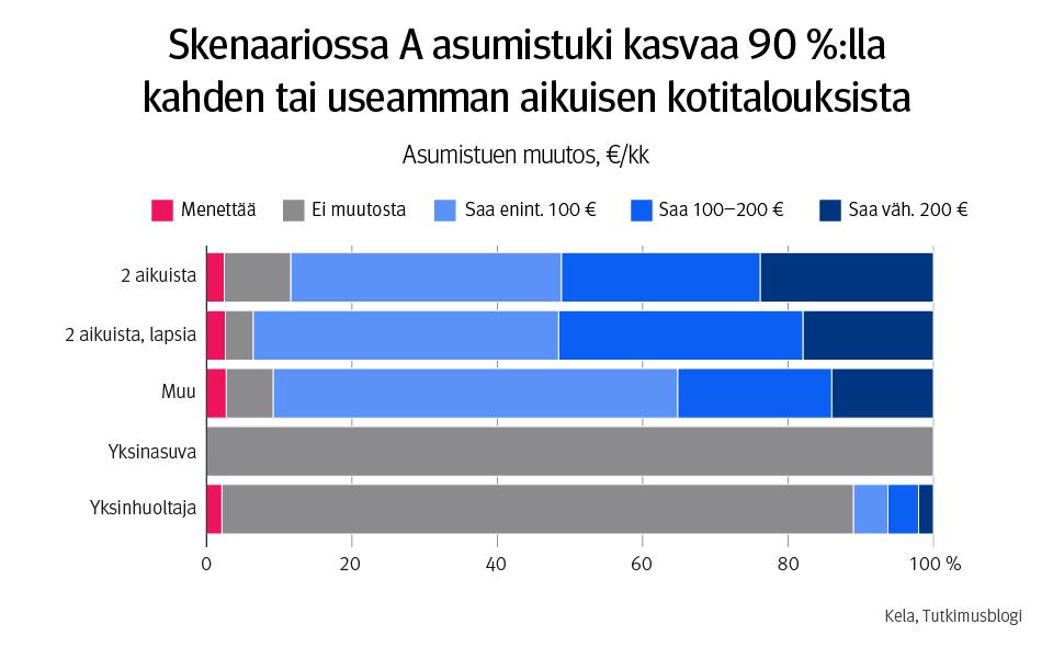 Infograafi. Kuvassa asumistuen muutos, €/kk. Skenaariossa A asumistuki kasvaa 90 %:lla kahden tai useamman aikuisen kotitalouksista. Yksinasuvia lukuun ottamatta kaikissa kotitaloustyypeissä on silti myös jonkin verran niitä talouksia, joiden asumistuki pienenee.
