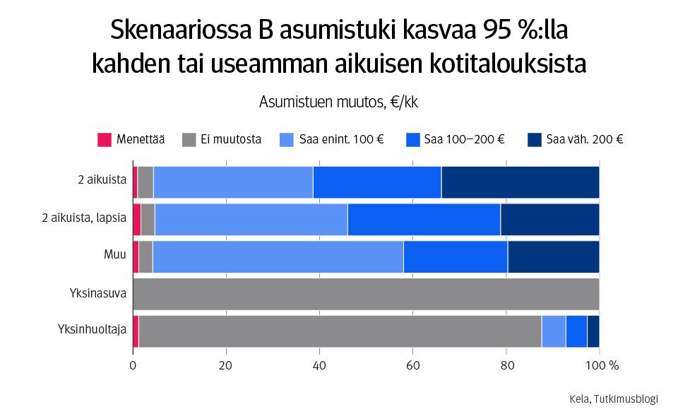 Infograafi. Kuvassa asumistuen muutos, €/kk. Skenaariossa B asumistuki kasvaa 95 %:lla kahden tai useamman aikuisen kotitalouksista. Yksinasuvia lukuun ottamatta kaikissa kotitaloustyypeissä on silti myös jonkin verran niitä talouksia, joiden asumistuki pienenee.