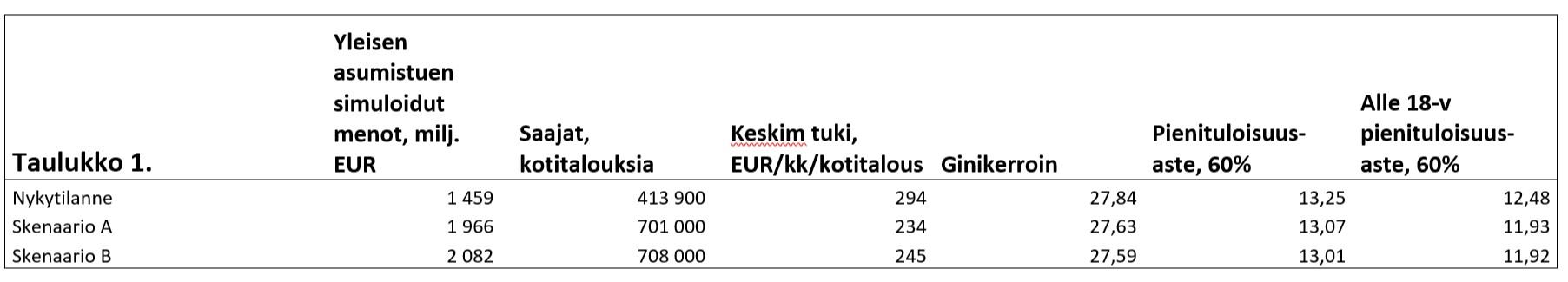 Taulukossa 1 on esitetty skenaarioiden simuloidut kustannus- ja tulonjakovaikutukset. Asumistuen yksilöllistäminen kasvattaa odotetusti asumistukimenoja. Nykytilanteen mukaiseen simulointiin verrattuna asumistukimenot kasvavat A-skenaariossa 507 miljoonaa euroa eli 35 % ja B-skenaariossa 623 miljoonaa euroa eli 4 3%. Asumistukea saavien kotitalouksien lukumäärä kasvaa menoja voimakkaammin. Kummassakin skenaariossa asumistukea saavien kotitalouksien lukumäärä kasvaa noin 290 000 kotitaloudella. Näiden muutosten seurauksena keskimääräinen asumistuki pienenee. Muutos on suurempi skenaariossa A, jossa enimmäisasumismenot ovat alhaisemmat.