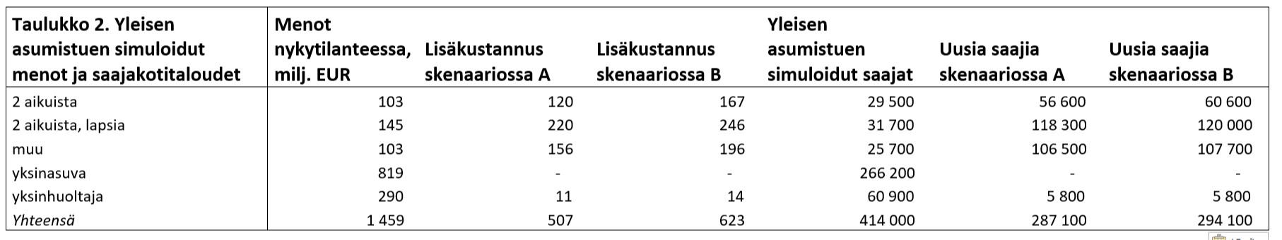 Taulukko. Kun tarkastellaan asumistuen euro- ja saajamääriä kotitaloustyypin mukaan (Taulukko 2), nähdään, että skenaarioiden vaikutukset keskittyvät kotitalouksiin, joissa on vähintään kaksi aikuista. Yksinasuvien asumistukeen tarkastelluilla skenaarioilla ei ole vaikutusta. Asumistuen saajien määrä kasvaa hieman myös yksinhuoltajatalouksissa. Osalla yksinhuoltajia on alle 18-vuotiaiden lasten lisäksi jo 18 vuotta täyttäneitä, vielä kotona asuvia lapsia, jotka voivat olla skenaarioissa oikeutettuja omaan asumistukeen.